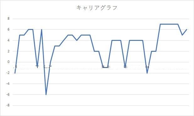 キャリアグラフ
