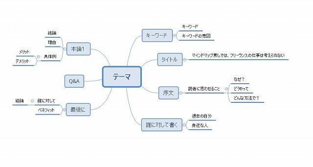 ブログ記事を作るときのマインドマップ