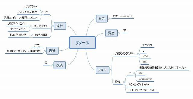リソースのマインドマップ